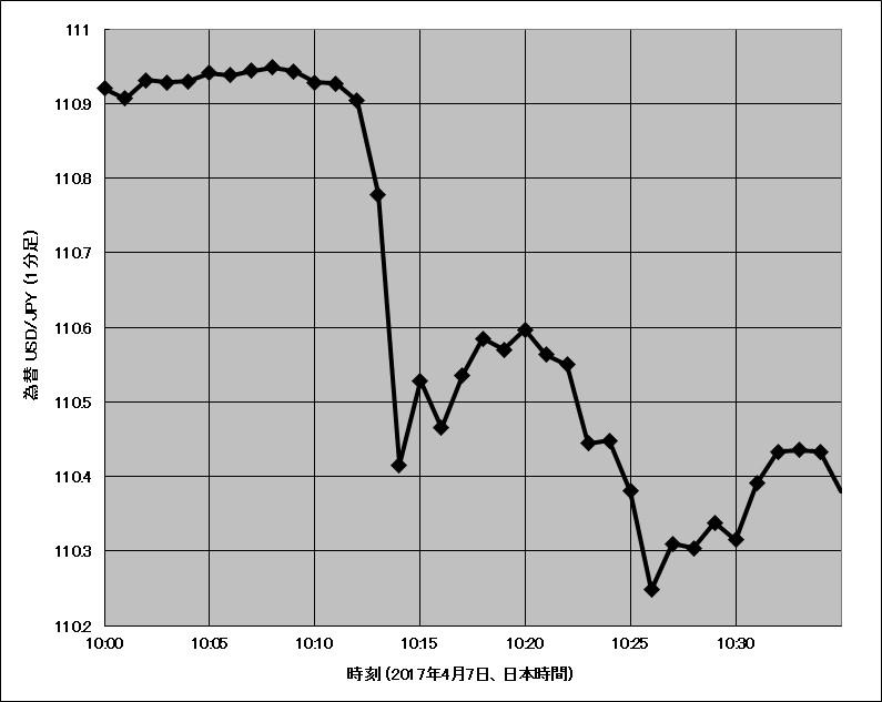 2017年4月7日午前10時頃のドル円チャート