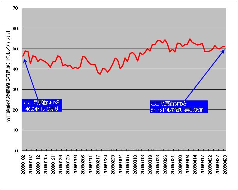 WTIつなぎ足チャート(2009年1月~2009年4月のみ)