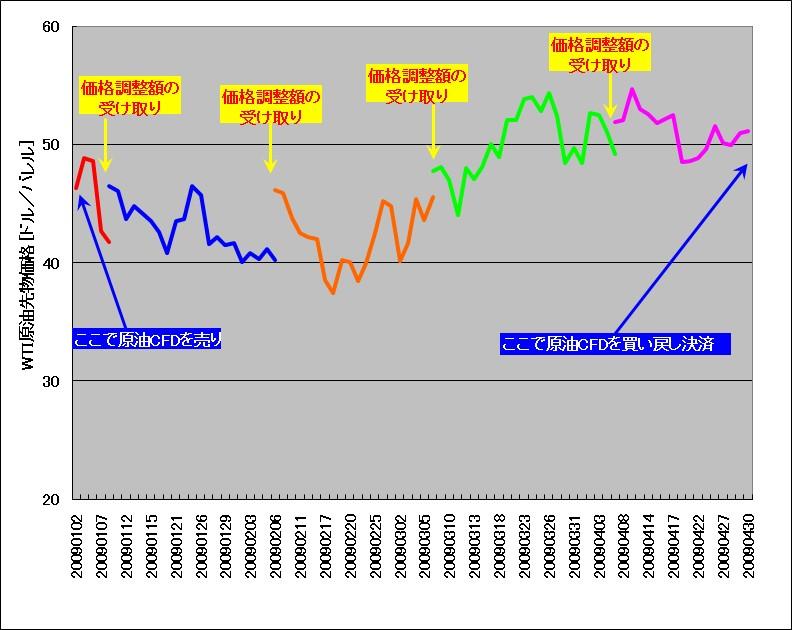 原油CFDのロールオーバーの様子(2009年1月~2009年4月)