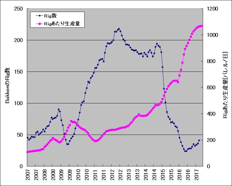 BakkenのRig数とRigあたり生産量