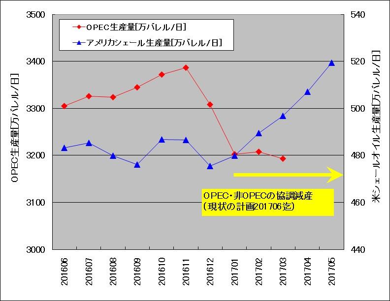 OPEC原油生産量と米国シェール生産量の比較(2016年6月~2017年5月)