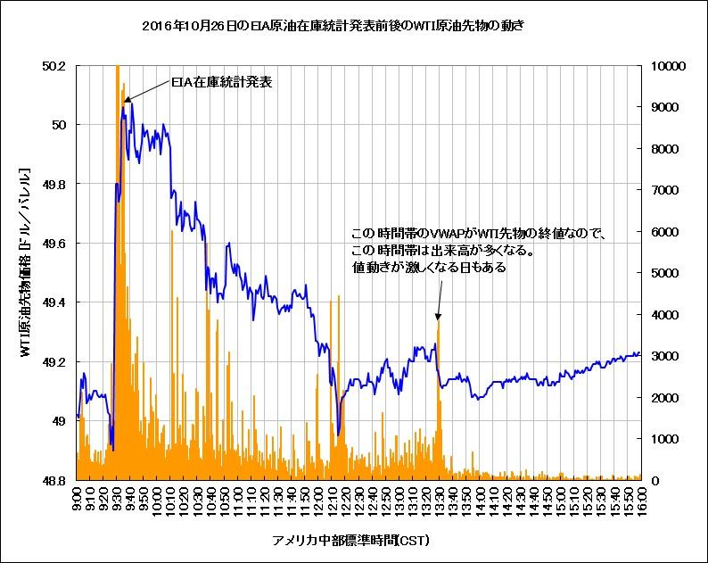 2016年10月26日のEIA統計発表前後のWTI原油先物の動き(1分足チャート)
