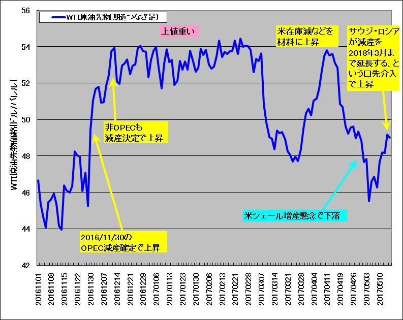 2016年11月から2017年5月のWTI原油先物チャート(期近つなぎ足)