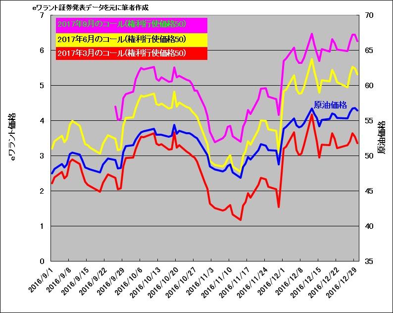 2016年秋のOPEC減産決定前後の原油価格とeワラント価格の比較チャート