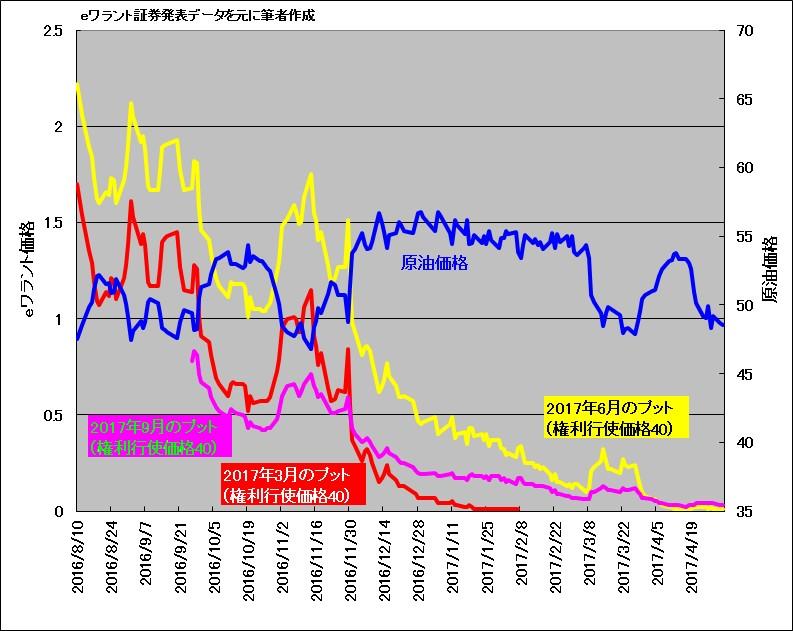 2016年秋のOPEC減産決定前後の原油価格とeワラント価格の比較チャート(プット)