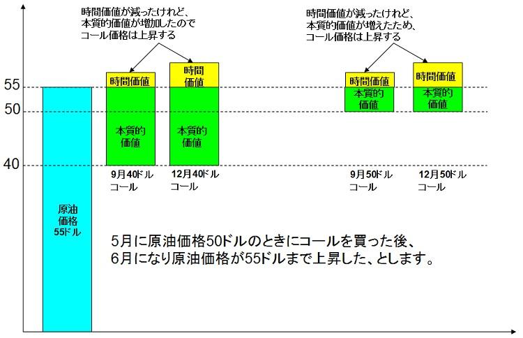 eワラント価格を分解(その3)