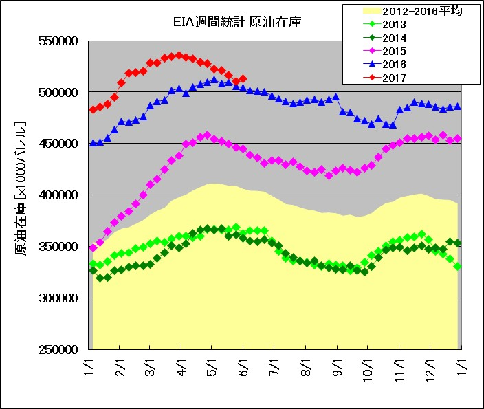 EIA発表 週間在庫統計 原油(2013~2017年比較)