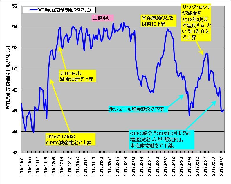 2016年11月から2017年6月のWTI原油先物チャート(期近つなぎ足)