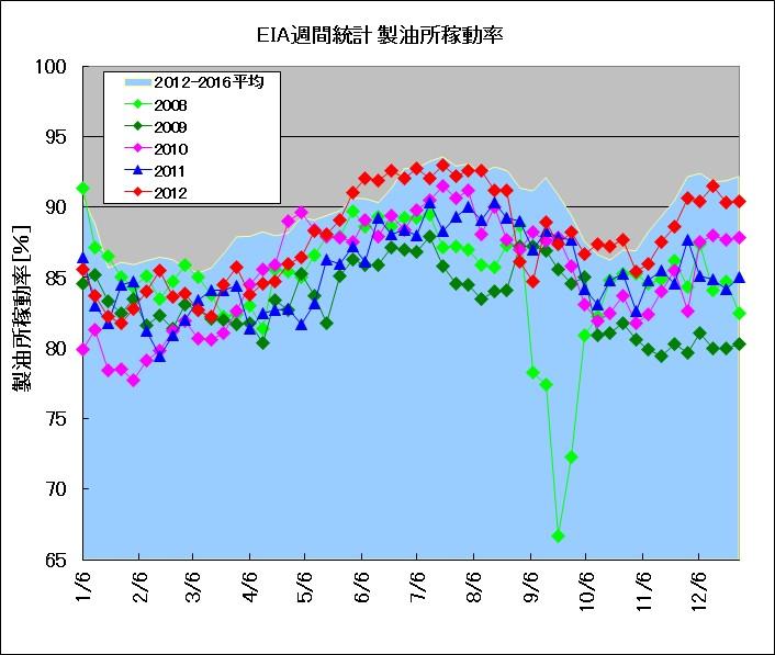 米国製油所稼働率2008-2012