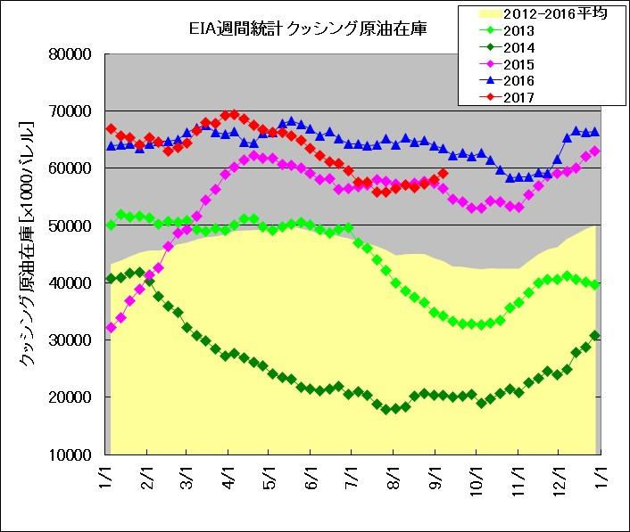 EIA発表 週間在庫統計 クッシング(2013~2017年比較)