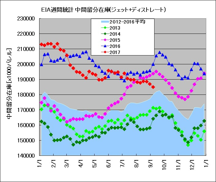 EIA発表 週間在庫統計 中間留分(2013~2017年比較)