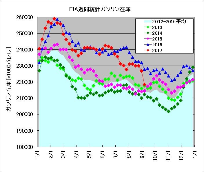 EIA発表 週間在庫統計 ガソリン(2013~2017年比較)