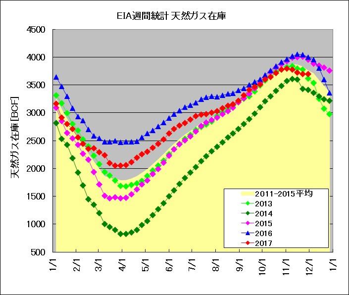 EIA発表 天然ガス週間在庫統計(2013~2017年比較)