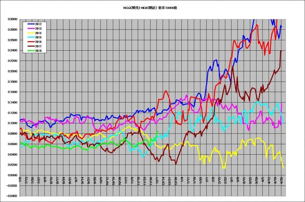 NYMEX天然ガスの8月と5月のスプレッド