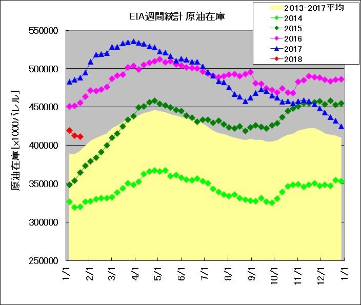 EIA発表 週間在庫統計 原油(2014~2018年比較)
