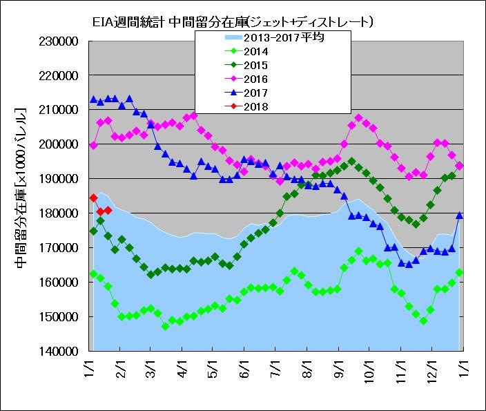 EIA発表 週間在庫統計 中間留分(2014~2018年比較)