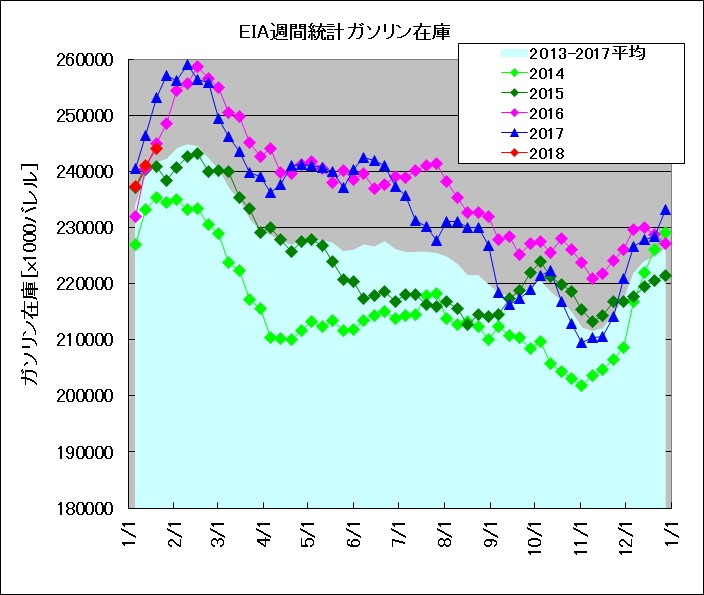 EIA発表 週間在庫統計 ガソリン(2014~2018年比較)