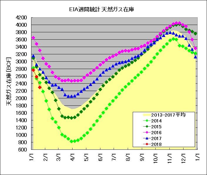 EIA発表 天然ガス週間在庫統計(2014~2018年比較)