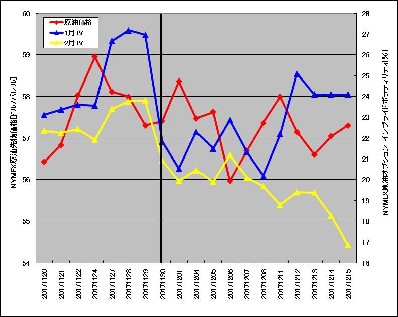 OPEC総会直後に原油オプションのインプライド・ボラティリティが急降下する様子