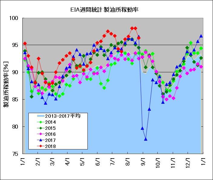 アメリカの週間製油所稼働率の推移(2014~2018年)