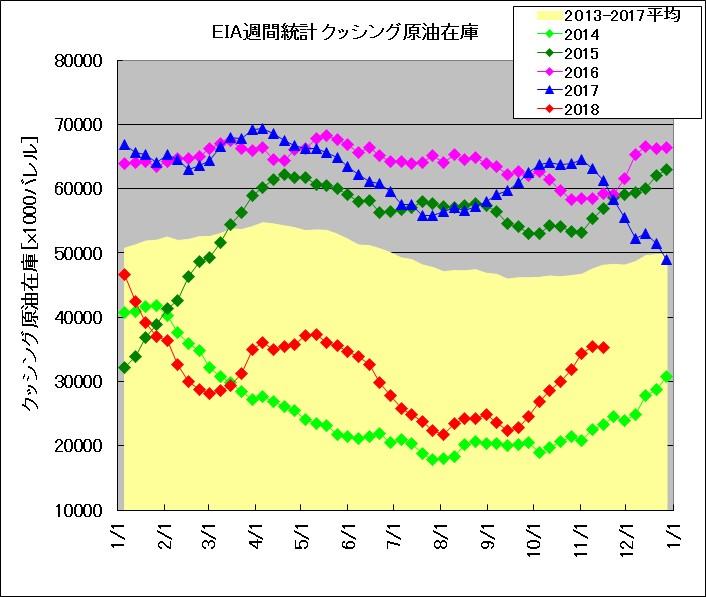 EIA発表 週間在庫統計 クッシング(2014~2018年比較)