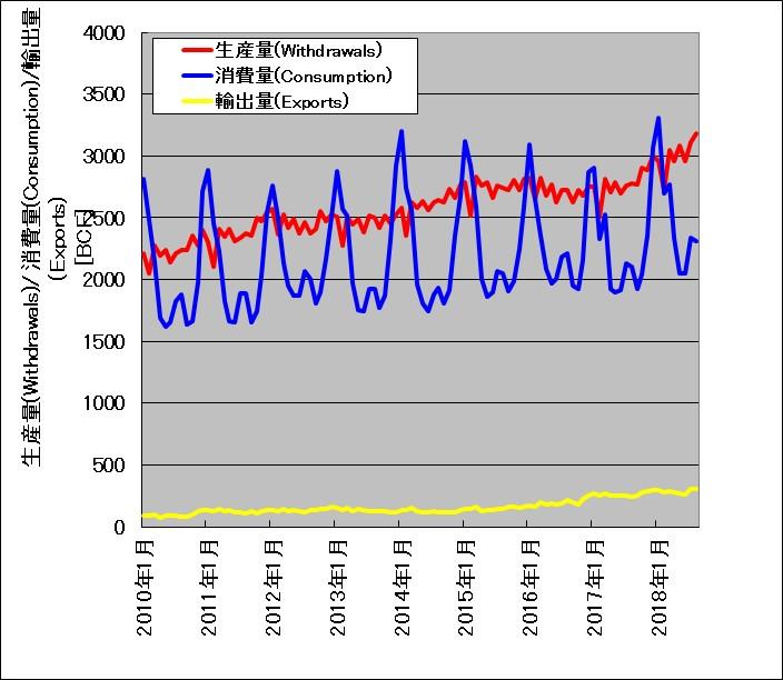 アメリカにおける天然ガス生産量、消費量、輸出量