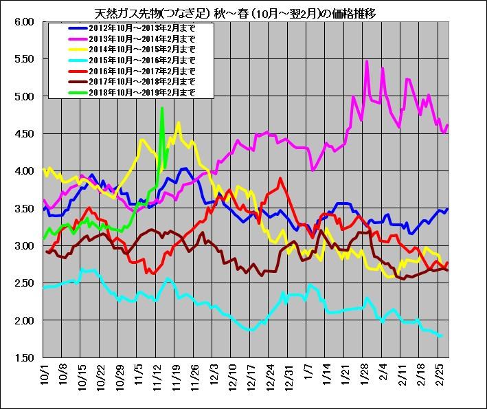 天然ガスの10月から翌2月の価格変動の過去数年の比較