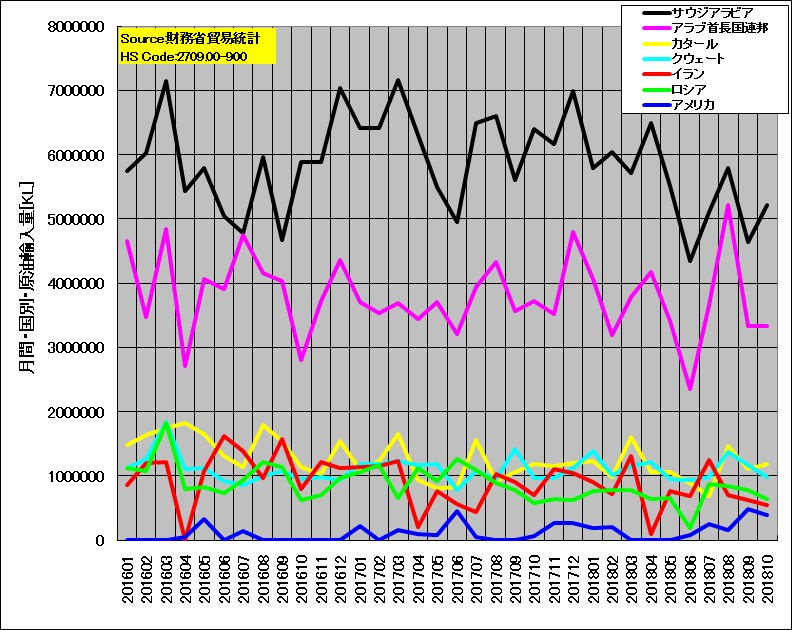 日本の原油輸入量(国別、月次)