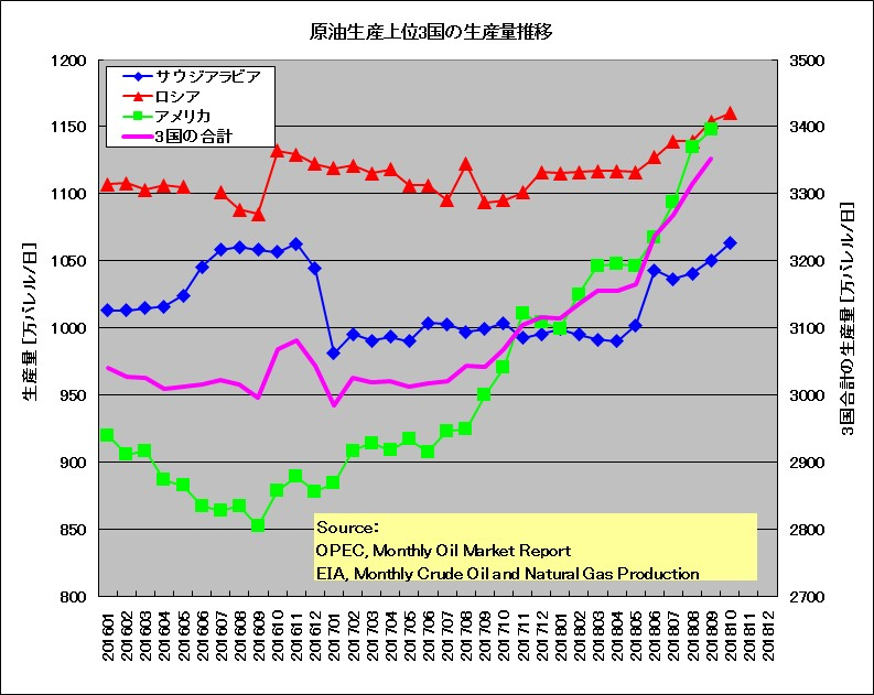 サウジアラビア、ロシア、アメリカの2016年1月以降の原油生産量の推移