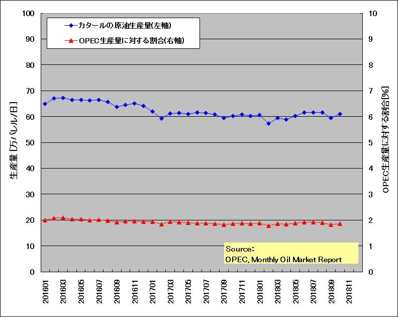 カタールの原油生産量とOPEC生産量に対する割合