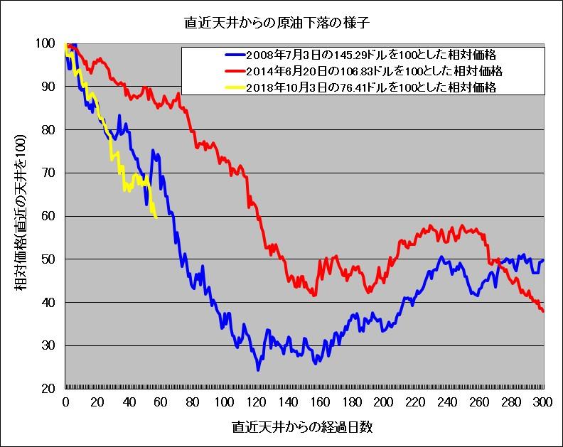 原油価格の下落長期化の様子(金融危機時、2014-15年、2018-19年の比較)
