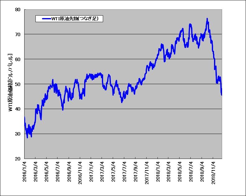 2016~2018年のWTI原油先物チャート