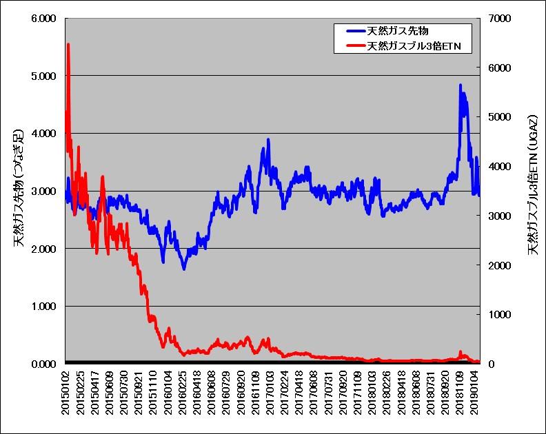 天然ガス先物と天然ガスブル3倍ETNの長期チャート重ね描き