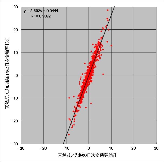 天然ガス先物と天然ガスブル3倍ETNの日々の変動率の比較(長期の相関図)
