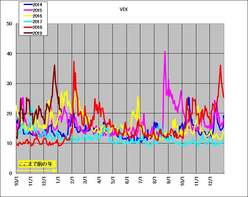 VIXチャート(2014~2019年)