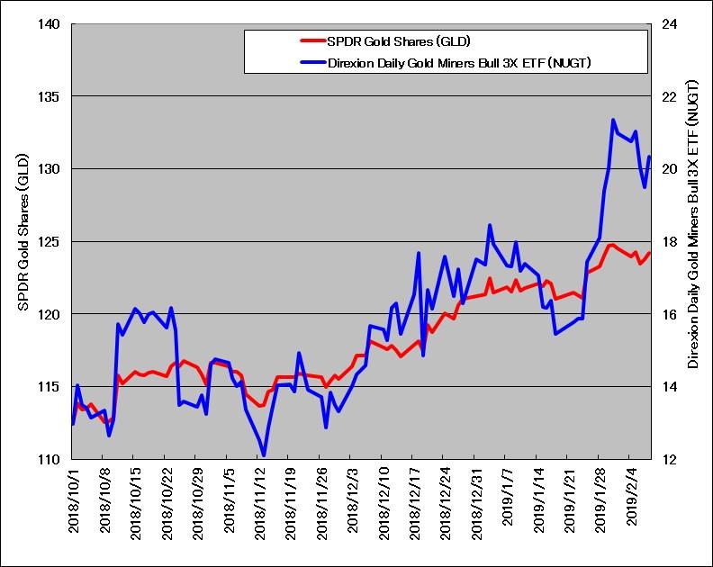 SPDRゴールドシェアETF(GLD)と金鉱株ブル3倍ETF(NUGT)のチャート(2018年10月~2019年2月)