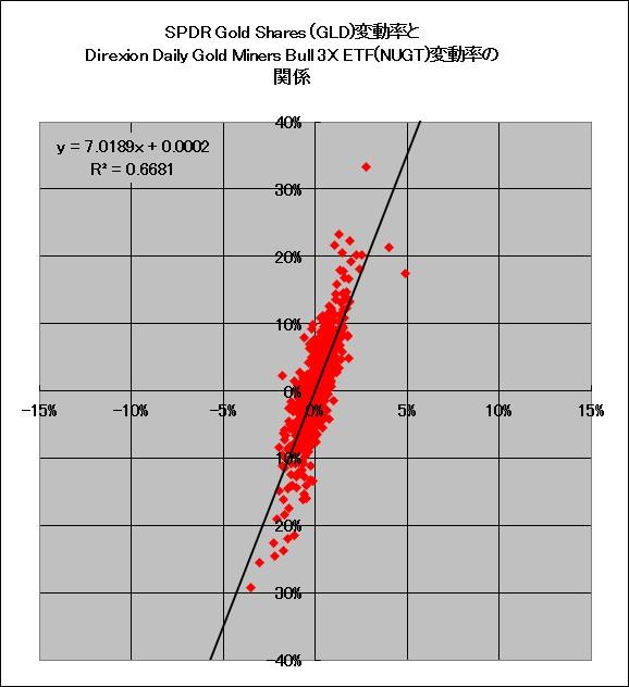 SPDRゴールドシェアETF(GLD)と金鉱株指数(GDMTR)の日次変動率の関係(2016年1月~2019年1月)