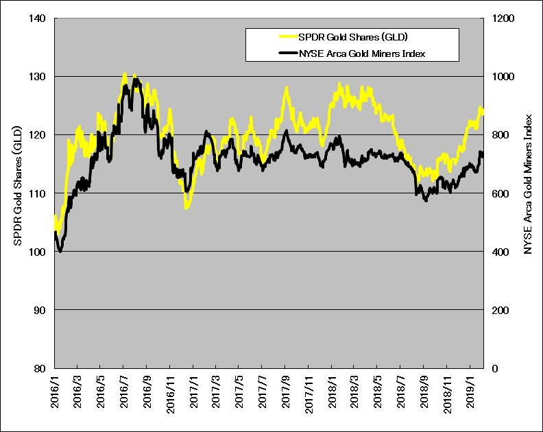 金ETF(GLD)と金鉱株指数(GDMTR)の関係(2016年1月~2019年1月)