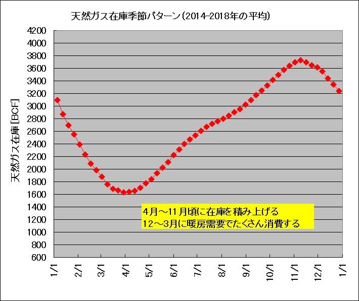 天然ガス在庫の季節変動(2014~2018年の平均)