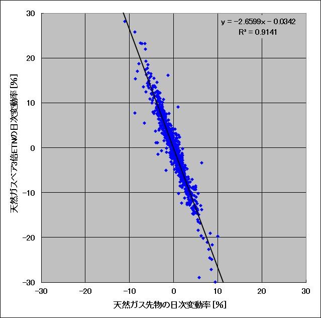 天然ガス先物と天然ガスベア3倍ETNの日々の変動率の比較(長期の相関図)