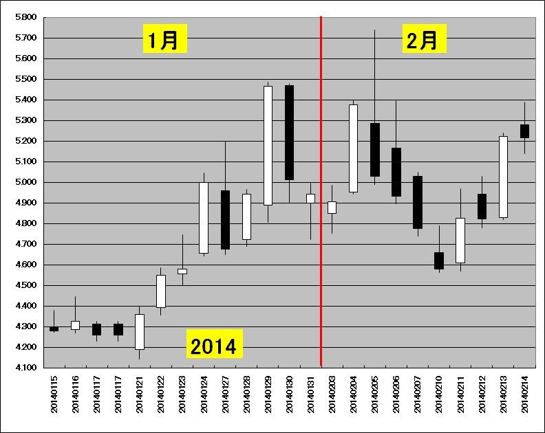 1月中旬~2月中旬の天然ガス先物のチャート(2014年)