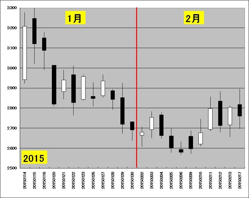 1月中旬~2月中旬の天然ガス先物のチャート(2015年)