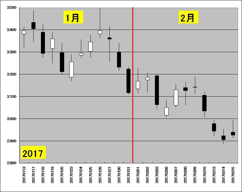 1月中旬~2月中旬の天然ガス先物のチャート(2017年)
