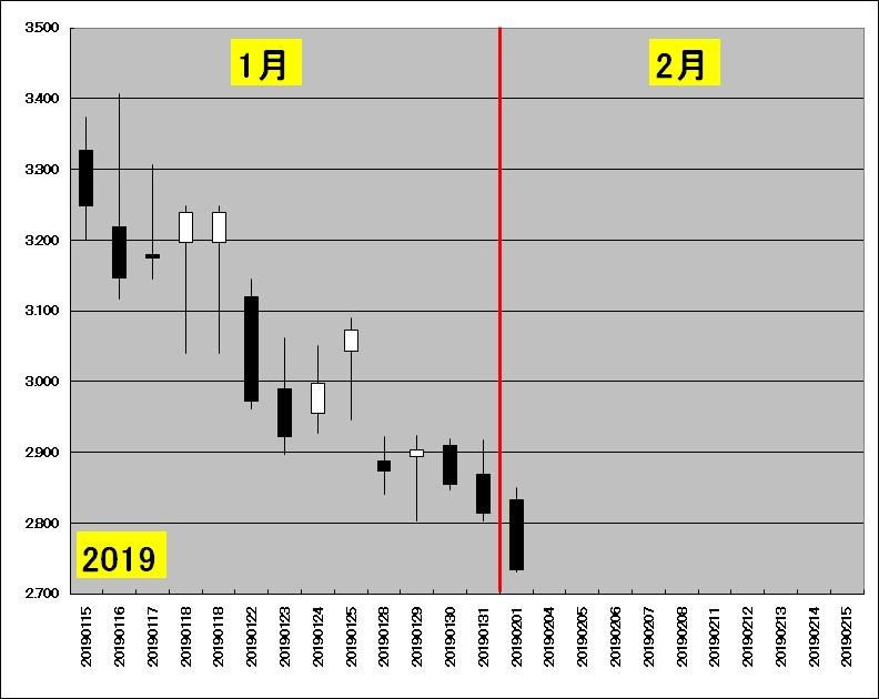 1月中旬~2月中旬の天然ガス先物のチャート(2019年)