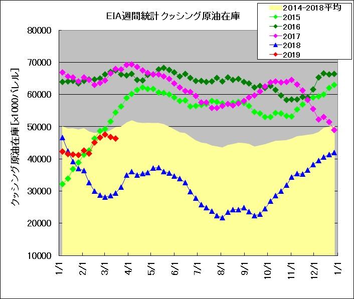 EIA発表 週間在庫統計 クッシング(2015~2019年比較)