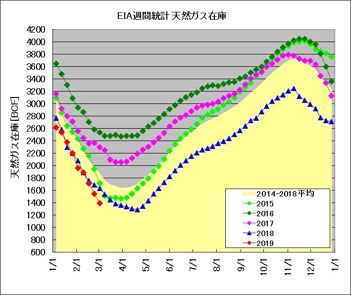 天然ガス週間在庫統計(2015~2019年)