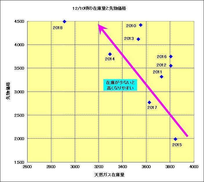 毎年12/10頃の天然ガス在庫と天然ガス先物価格の関係