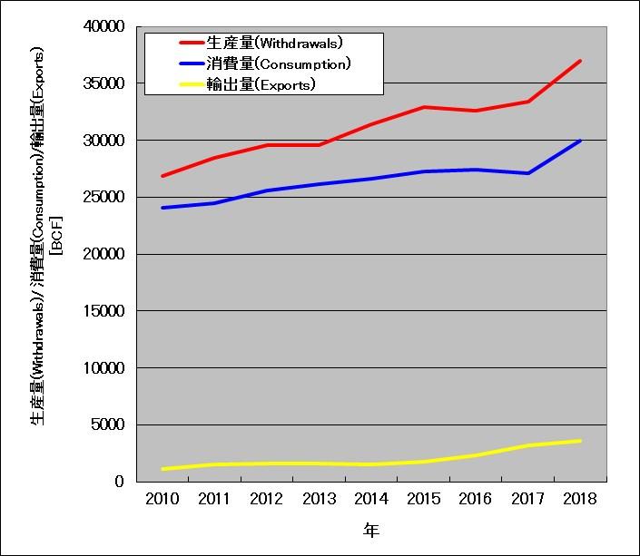 アメリカ天然ガスの年間の生産量、消費量、輸出量の推移(2010-2018)