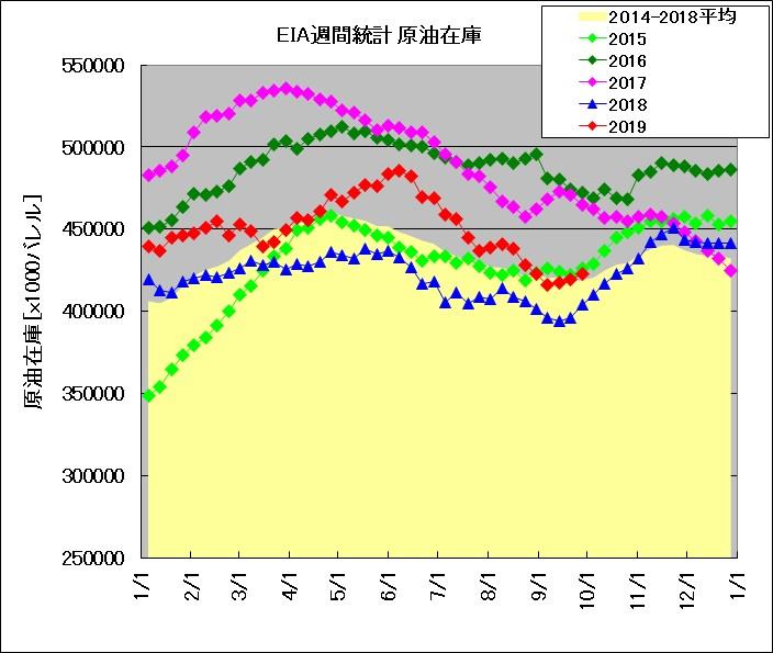 EIA発表 週間在庫統計 原油(2015~2019年比較)