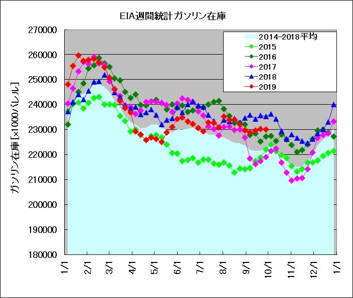 EIA発表 週間在庫統計 ガソリン(2015~2019年比較)